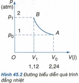 bài 46 Định luật Sác-lơ nhiệt độ tuyệt đối SGK Vật lý 10 Nâng cao