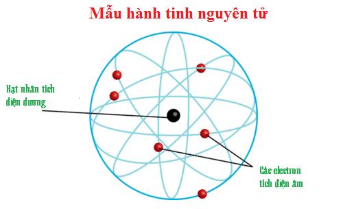 Mô hình mẫu hành tinh nguyên tử
