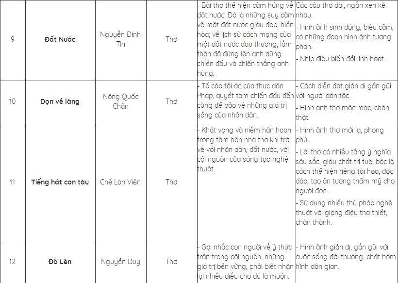 Hình 3: Hệ thống kiến thức cơ bản đã học về các tác phẩm