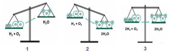 Minh họa cách lập phương trình hóa học