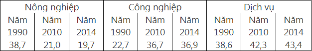 Bảng số liệu về cơ cấu tổng sản phẩm trong nước (GDP) phân theo ngành của Việt Nam qua các năm (Đơn vị: %)