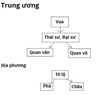 Sơ đồ bộ máy nhà nước thời Đinh - Tiền Lê