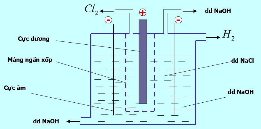 Điện phân dung dịch NaOH