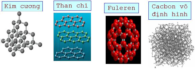 Cấu trúc tinh thể của Kim cương, than chì, Fulere và cacbon vô định hình