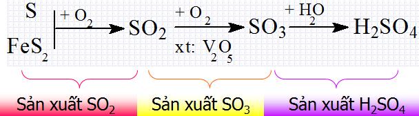 Công đoạn sản xuất axit sunfuric