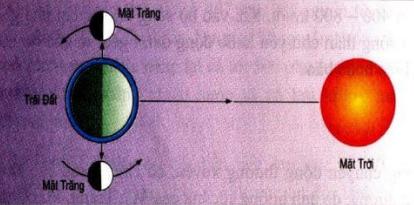 Vị trí của Mặt Trăng so với Trái Đất và Mặt Trời vào các ngày Triều Kém