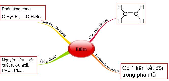 Sơ đồ tư duy về Etilen
