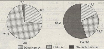 Biểu đồ so sánh sản lượng lúa, cà phê của khu vực Đông Nam Á và Châu Á so với thế giới, năm 2000 (%)