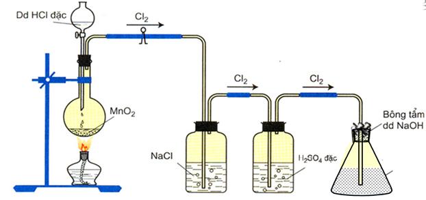 Điều chế nước javel trong phòng thí nghiệm