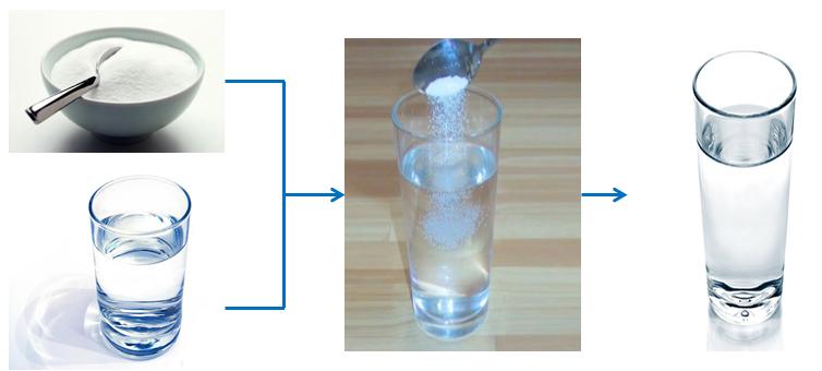 thí nghiệm hòa tan đường trong nước