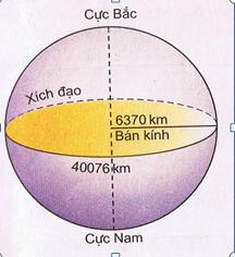 Kích thước của Trái Đất