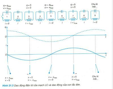 Giải bài tập trang 123 bài 21 dao động điện từ vật lý 12 nâng cao