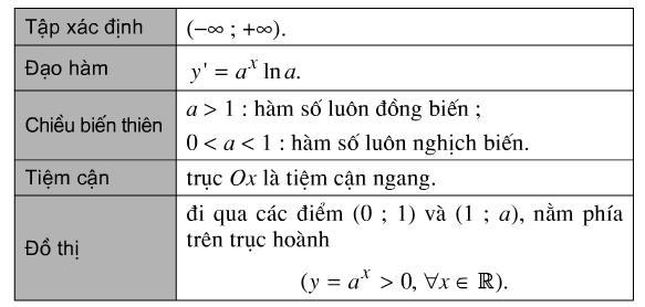 Bảng tóm tắt các tính chất của hàm số mũ