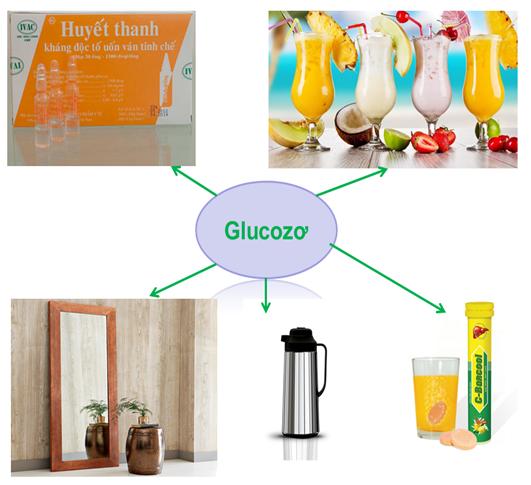 ứng dụng của glucozơ