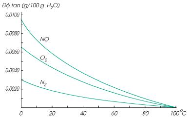 Ảnh hưởng của nhiệt độ đến độ tan của chất khí