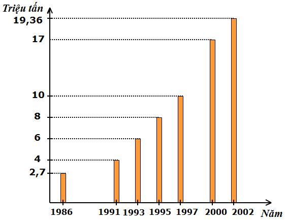 Biểu đồ sản lượng khai thác dầu ở Việt Nam
