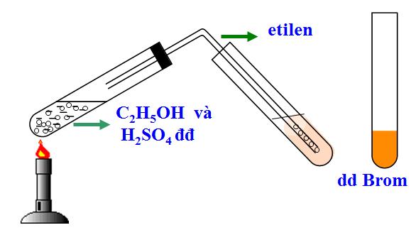 Thí nghiệm etilen tác dụng với dung dịch nước Brom