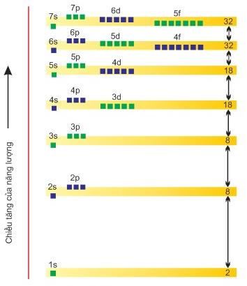 Sơ đồ phân bố các mức năng lượng của  các lớp và phân lớp