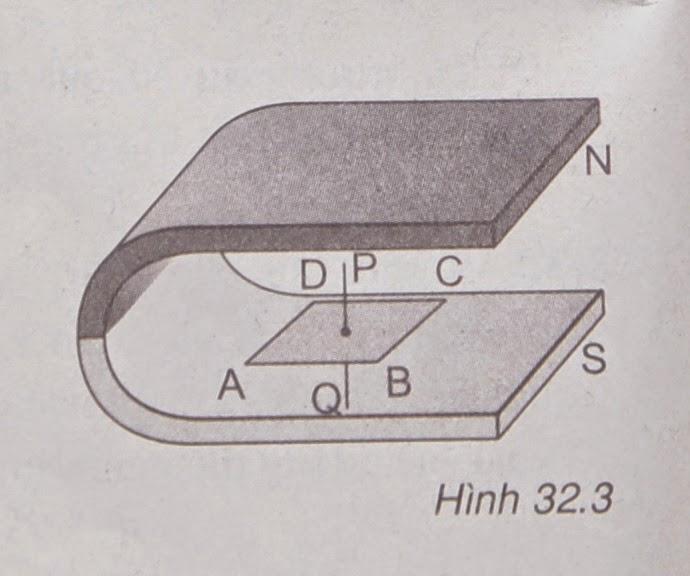 Hình 32.3