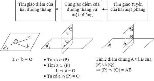 Bài toán về sự tương giao hình học không gian