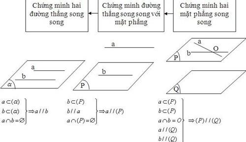 Bài toán về quan hệ song song hình học không gian lớp 11