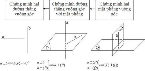 Bài toán về quan hệ vuông góc trong không gian hình học lớp 11