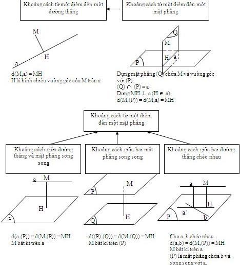 Bài toán về khoảng cách hình học không gian lớp 11