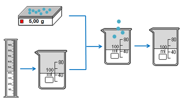 quá trình pha chế 50 gam dung dịch CuSO4