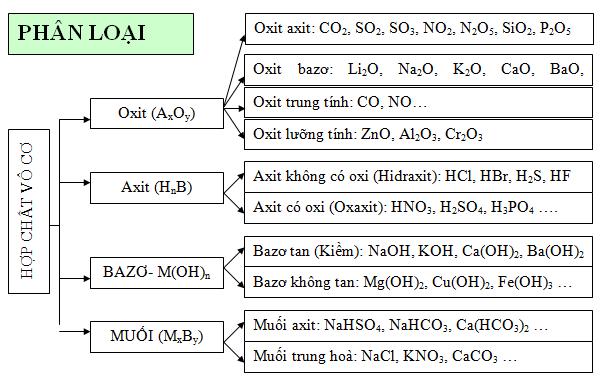 Phân loại hợp chất vô cơ