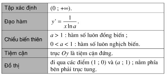 Bảng tóm tắt tính chất của hàm số logarit