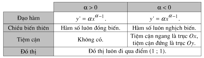Bảng tóm tắt các tính chất của hàm số lũy thừa