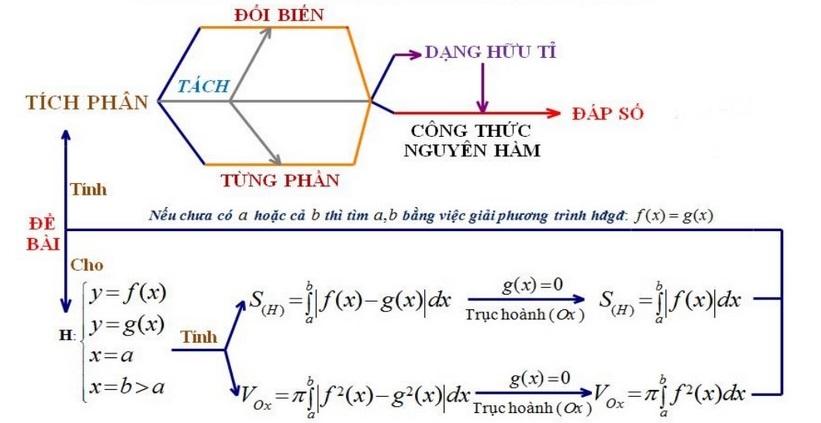 Sơ đồ tư duy các bài toán tích phân