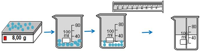 Quá trình pha chế 50 ml dung dịch CuSO4 1M