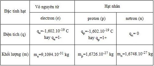 Điện tích và khối lượng của các hạt trong nguyên tử