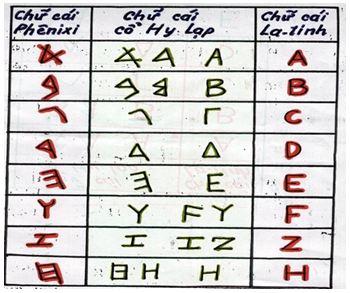 Chữ  cái cổ Hy Lạp và La tinh