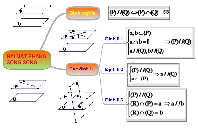 Hệ thống hóa kiến thức hai mặt phẳng song song