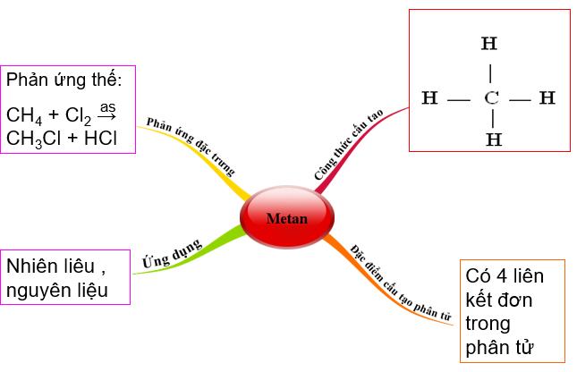 Sơ đồ tư duy về Metan