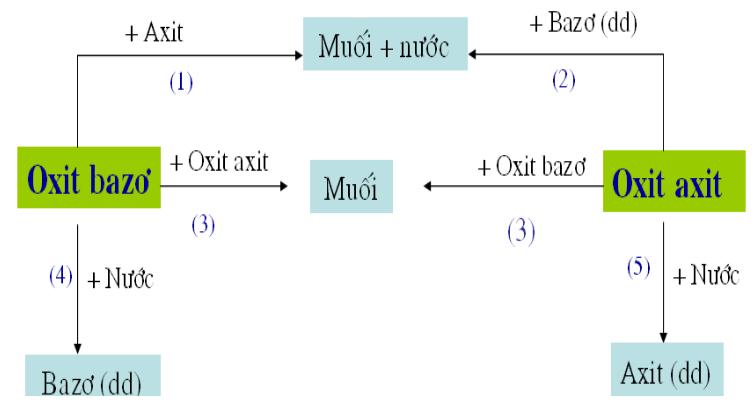 Mối liên hệ giữa oxit axit và oxit bazơ
