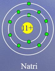 Sơ đồ mô hình nguyên tử Natri