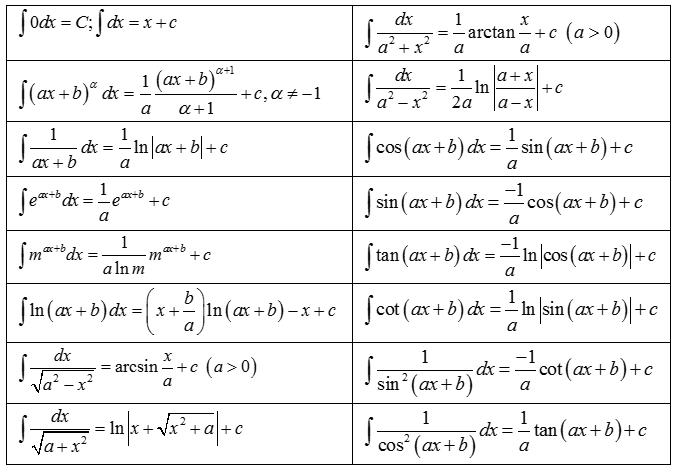 Bảng công thức nguyên hàm của một số hàm số