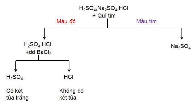 Sơ đồ nhận biết H2SO4, HCl, Na2SO4