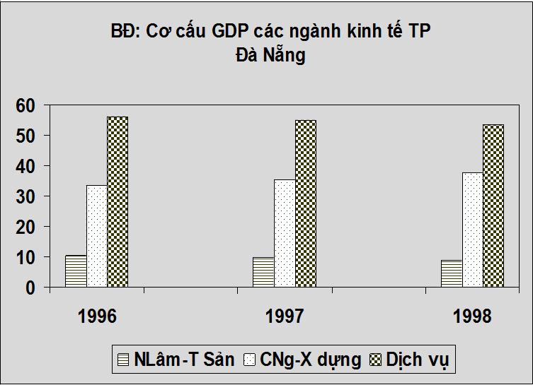 Biểu đồ Cơ cấu GDP các ngành kinh tế TP Đà Nẵng