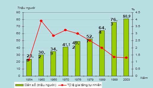 Biểu đồ biến đổi tình hình dân số nước ta