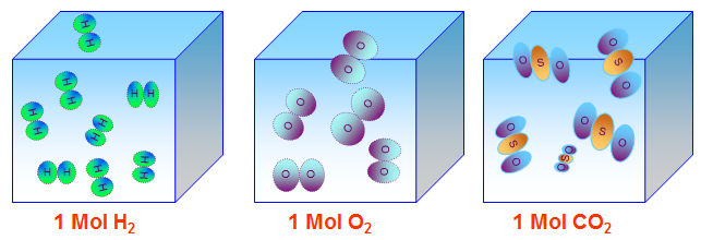 Mô hình của một mol chất khí bất kì trong cùng điều kiện nhiệt độ và áp suất .