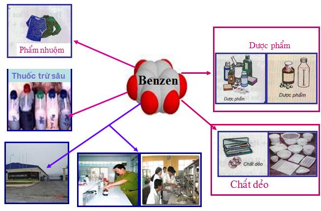 Ứng dụng của benzen