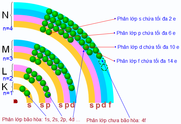 Số electron tối đa trên lớp và phân lớp