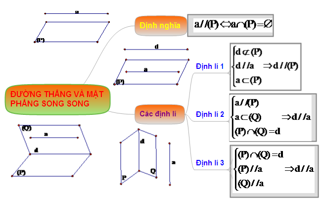 Hệ thống hóa kiến thức đường thẳng và mặt phẳng song song