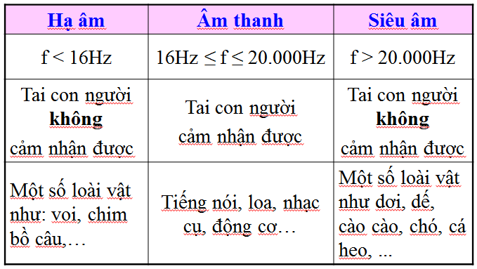 Phân biệt giữa hạ âm, âm thanh và siêu âm