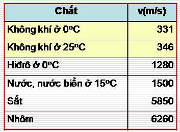 Tốc độ truyền âm trong 1 số chất