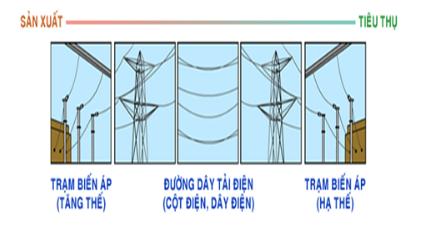 Sơ đồ truyền tải điện năng